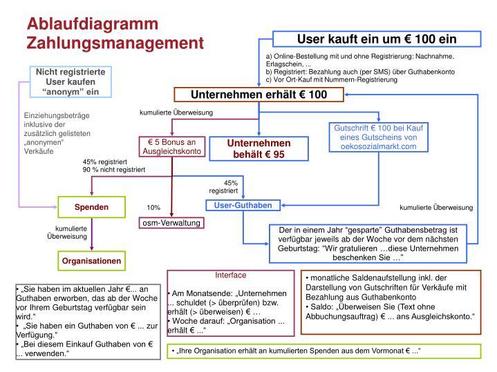 Ablaufdiagramm Zahlungsmanagement