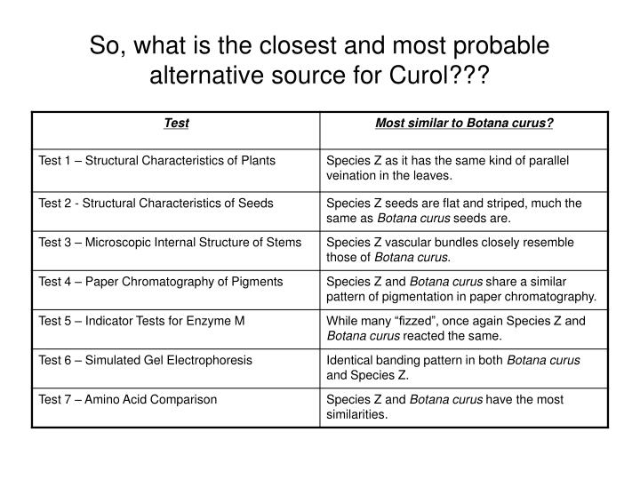 So, what is the closest and most probable alternative source for Curol???