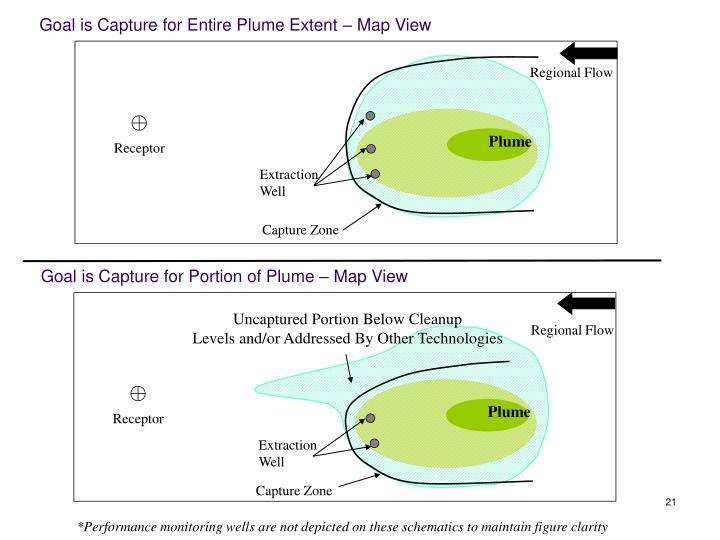 Goal is Capture for Entire Plume Extent – Map View