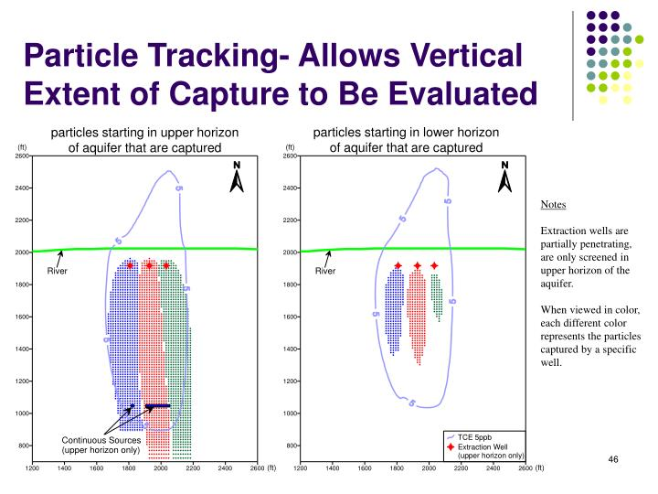 Particle Tracking- Allows Vertical Extent of Capture to Be Evaluated
