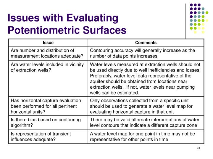 Issues with Evaluating Potentiometric Surfaces