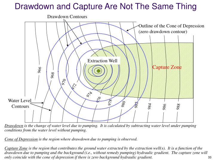 Drawdown and Capture Are Not The Same Thing