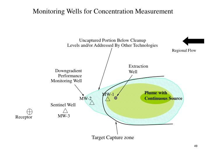 Monitoring Wells for Concentration Measurement