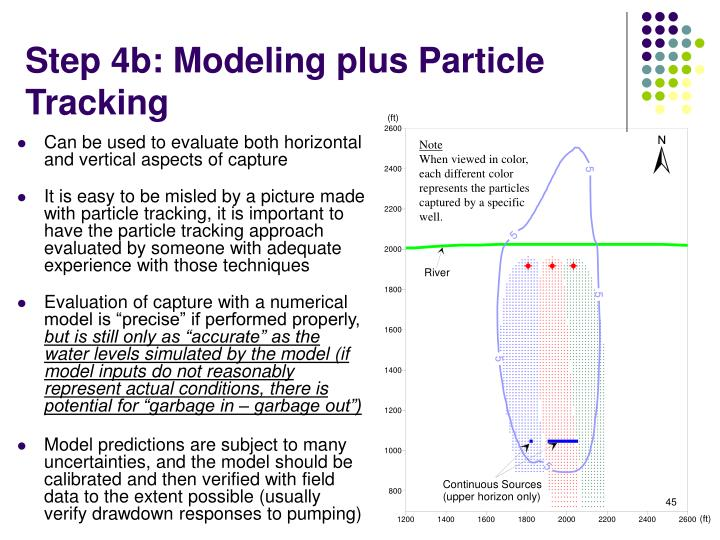 Step 4b: Modeling plus Particle Tracking