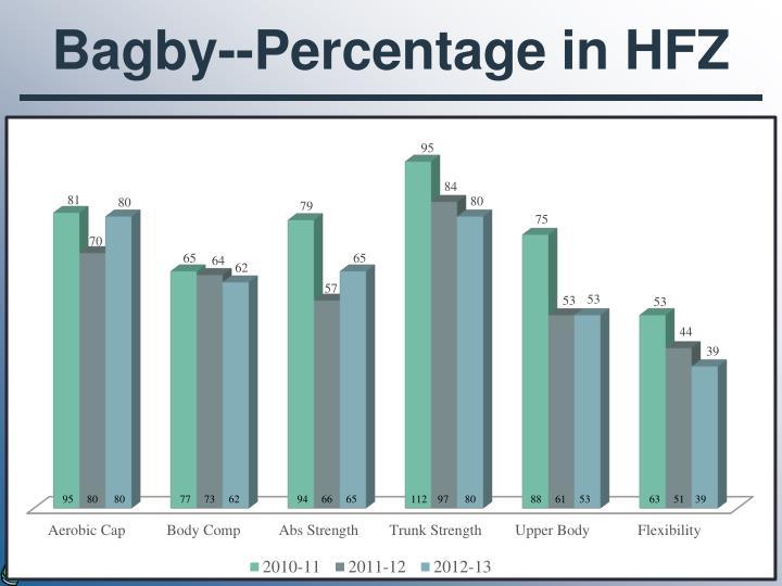 Bagby--Percentage in HFZ