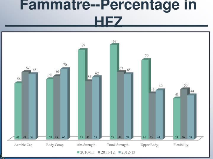 Fammatre--Percentage in HFZ