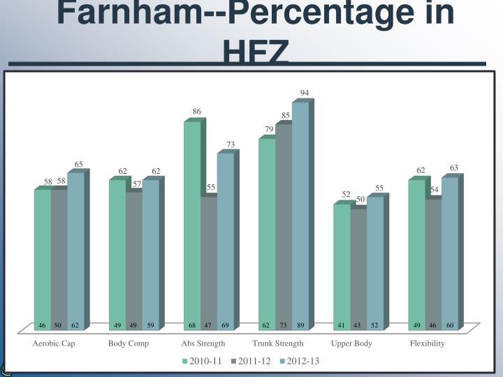 Farnham--Percentage in HFZ