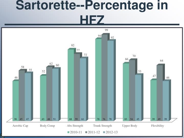 Sartorette--Percentage in HFZ
