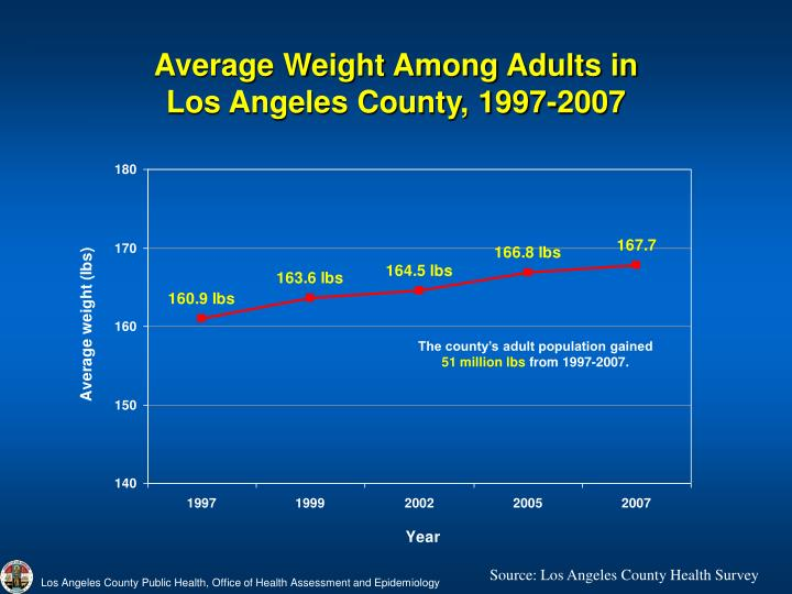 Average weight among adults in los angeles county 1997 2007