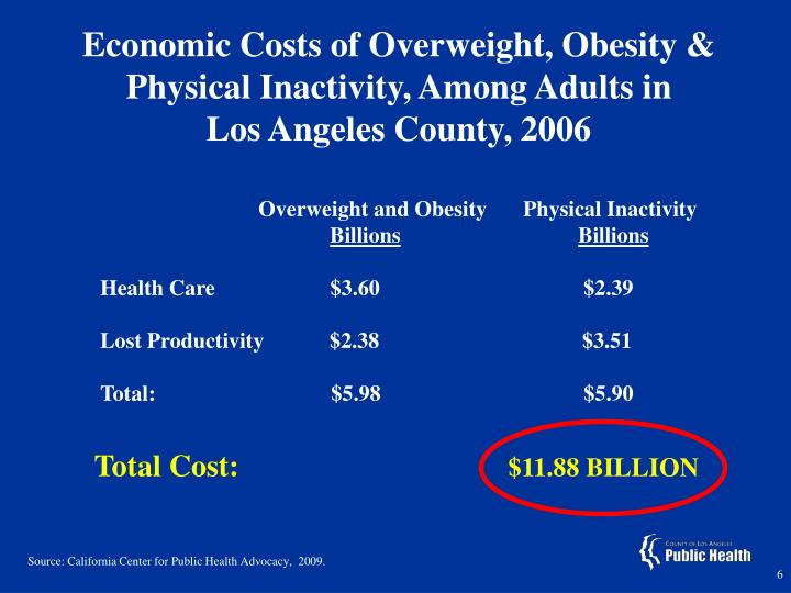 Economic Costs of Overweight, Obesity & Physical Inactivity, Among Adults in