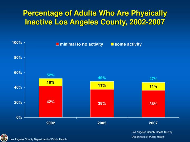 Percentage of Adults Who Are Physically Inactive Los Angeles County, 2002-2007