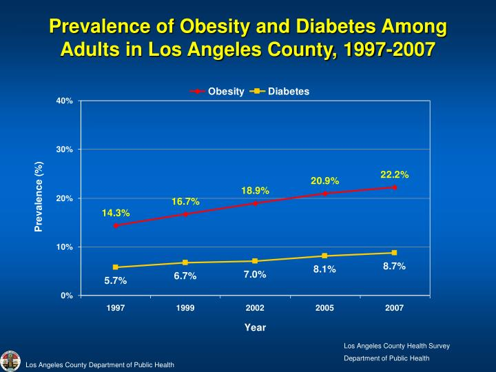 Prevalence of Obesity and Diabetes Among Adults in Los Angeles County, 1997-2007