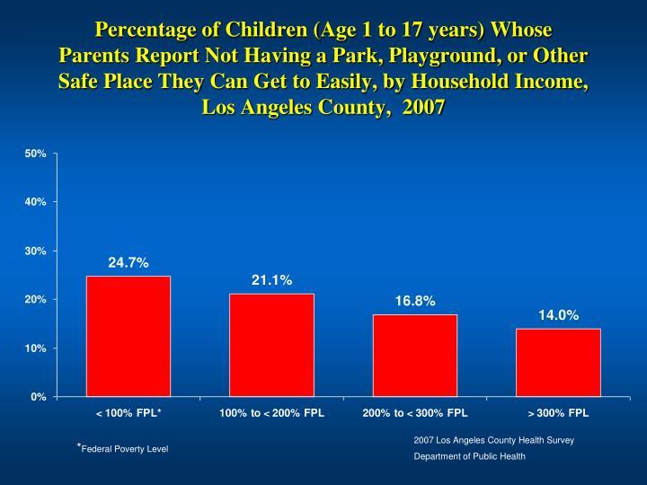 Percentage of Children (