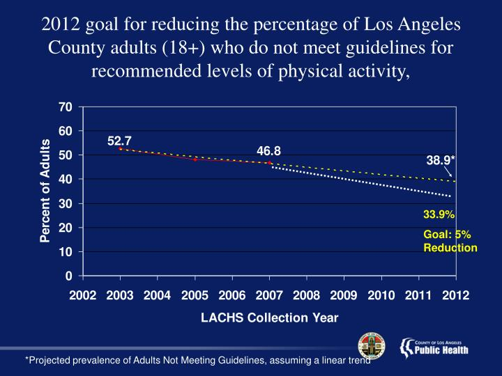 2012 goal for reducing the percentage of Los Angeles County adults (18+) who do not meet guidelines for recommended levels of physical activity,