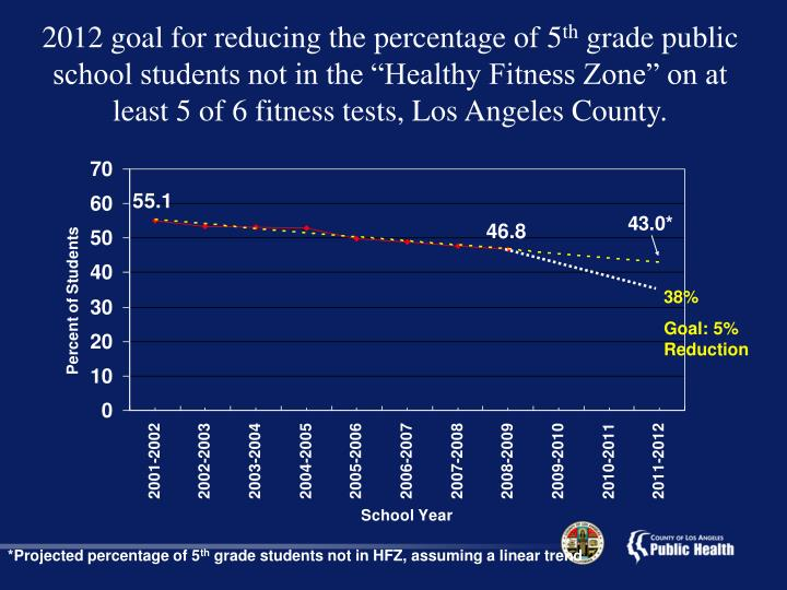 2012 goal for reducing the percentage of 5