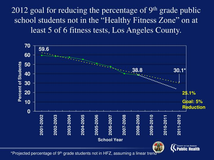 2012 goal for reducing the percentage of 9