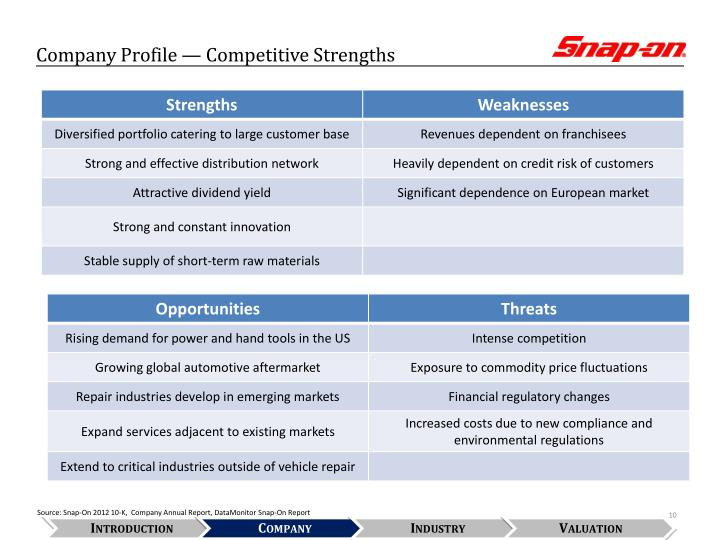 Company Profile — Competitive Strengths