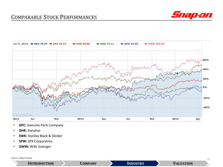 Comparable Stock Performances