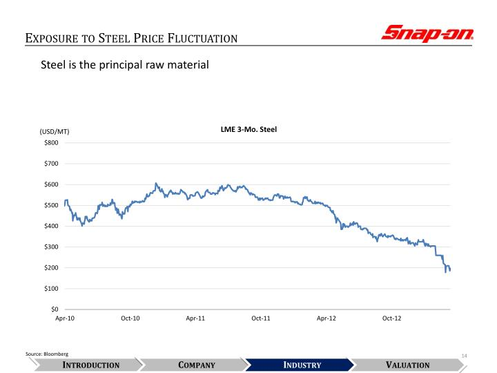 Exposure to Steel Price Fluctuation