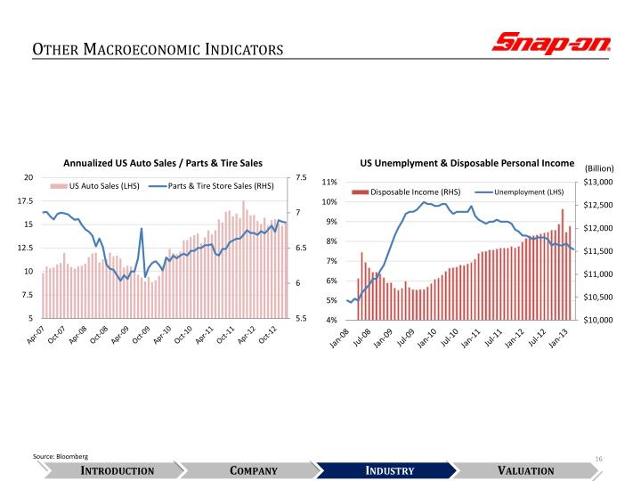 Other Macroeconomic Indicators
