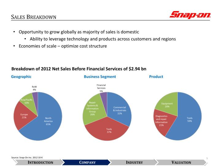 Sales Breakdown