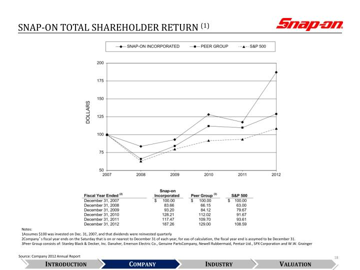SNAP-ON TOTAL SHAREHOLDER RETURN
