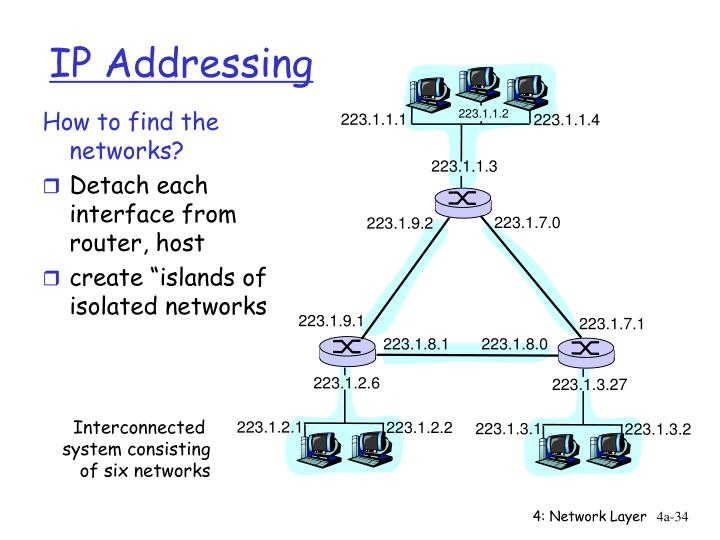 How to find the networks?