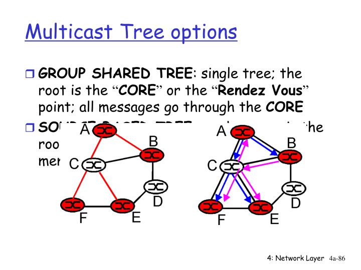 Multicast Tree options