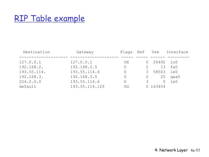 RIP Table example
