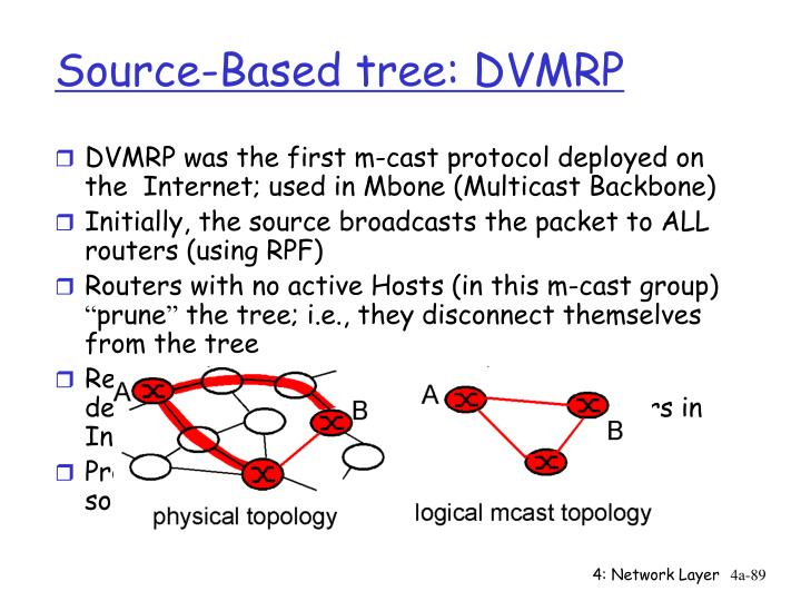 Source-Based tree: DVMRP