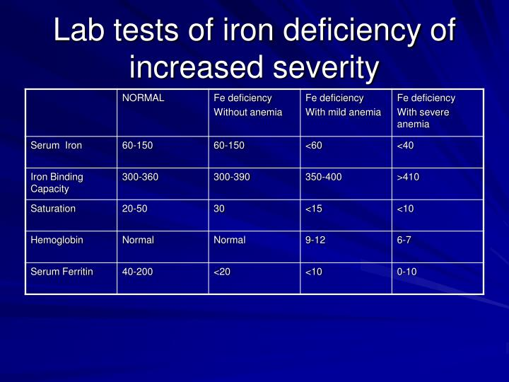 Lab tests of iron deficiency of increased severity