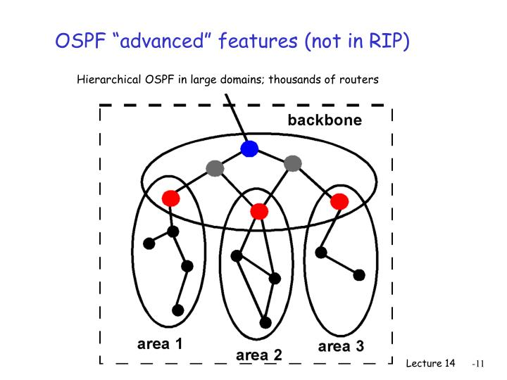 Hierarchical OSPF in large domains; thousands of routers