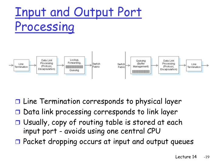 Input and Output Port Processing