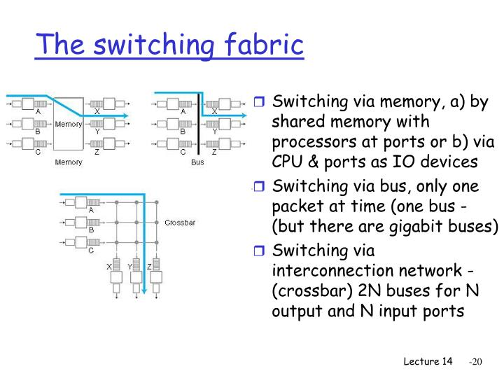 The switching fabric