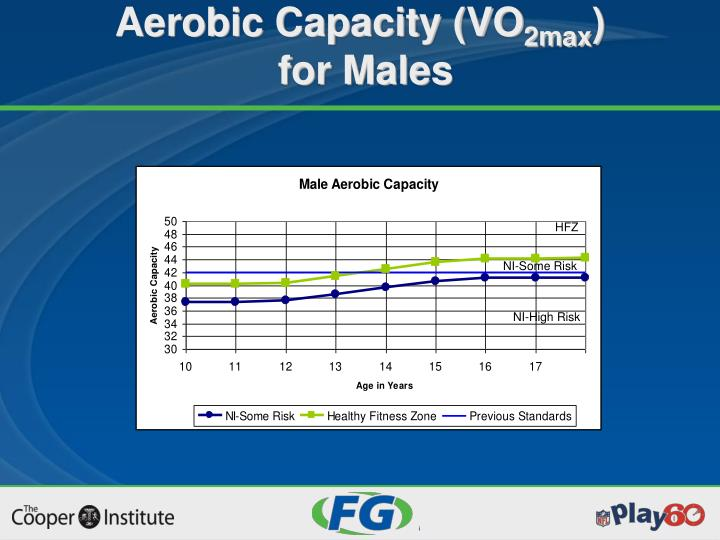 Aerobic Capacity (VO