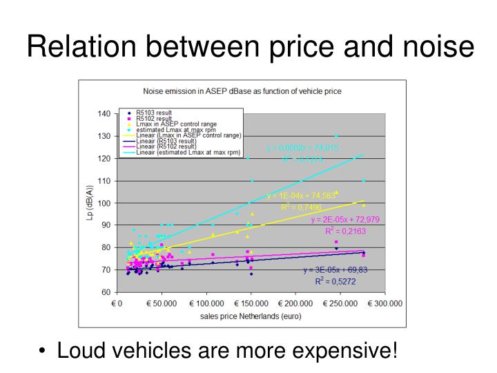 Relation between price and noise