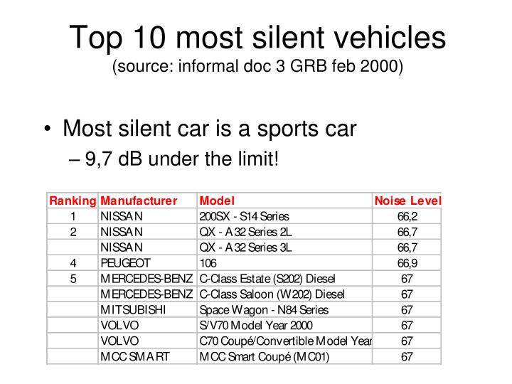 Top 10 most silent vehicles