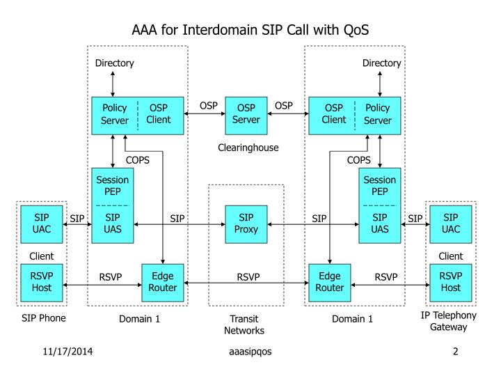 AAA for Interdomain SIP Call with QoS