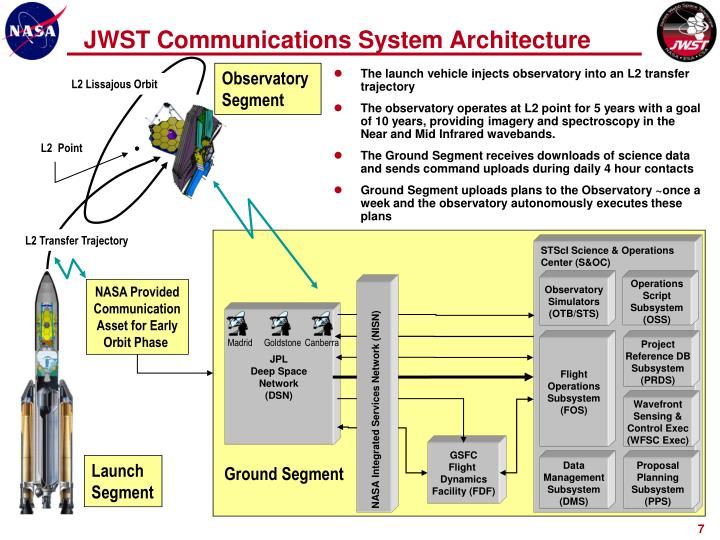 NASA Integrated Services Network (NISN)
