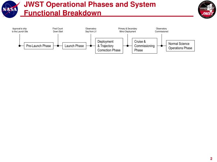 Jwst operational phases and system functional breakdown