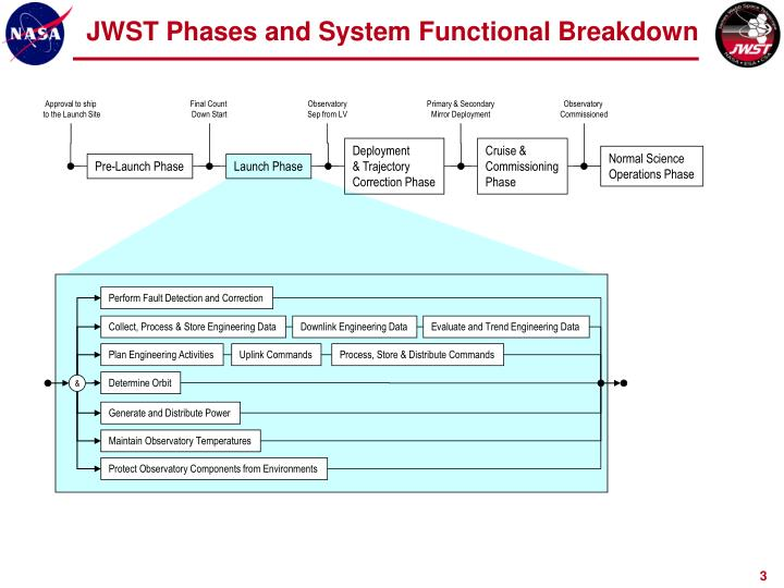 Jwst phases and system functional breakdown