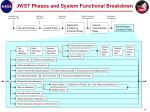 jwst phases and system functional breakdown3