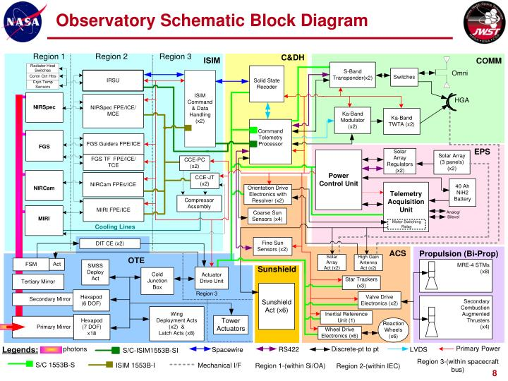 Observatory Schematic Block Diagram