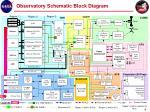 observatory schematic block diagram