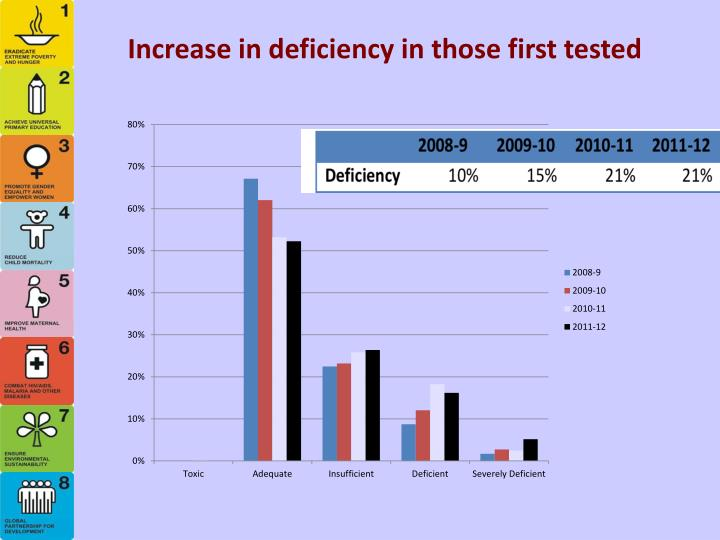 Increase in deficiency in those first tested
