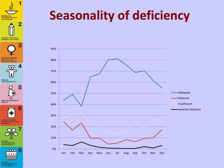Seasonality of deficiency