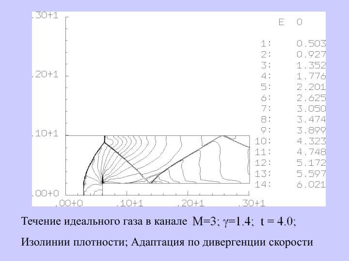 Течение идеального газа в канале М=3;
