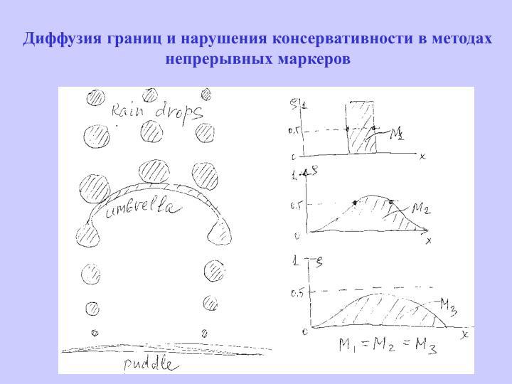 Диффузия границ и нарушения консервативности в методах непрерывных маркеров