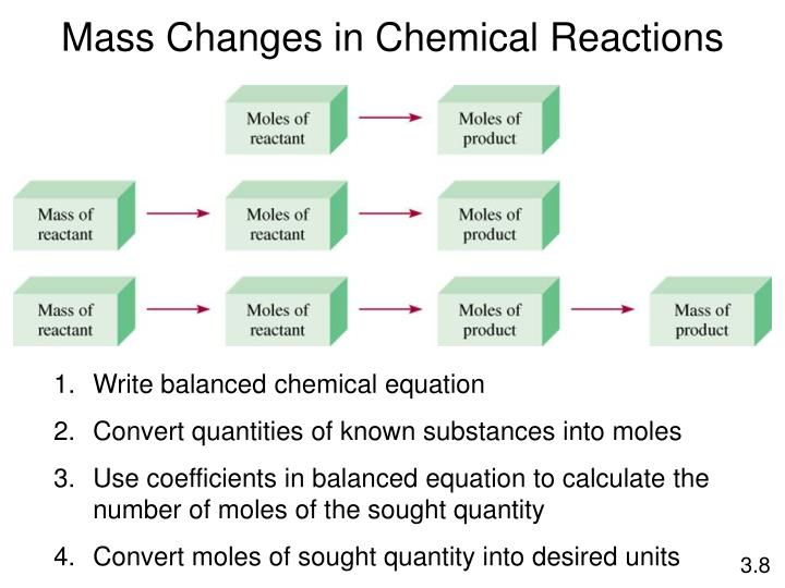 Mass Changes in Chemical Reactions