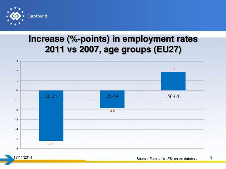 Increase (%-points) in employment rates